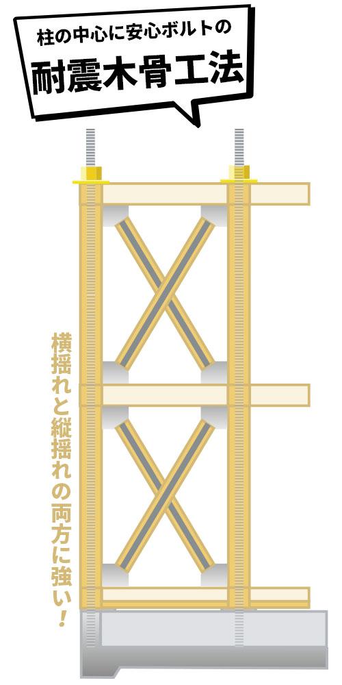 柱の中心に安心ボルトの耐震木骨工法
